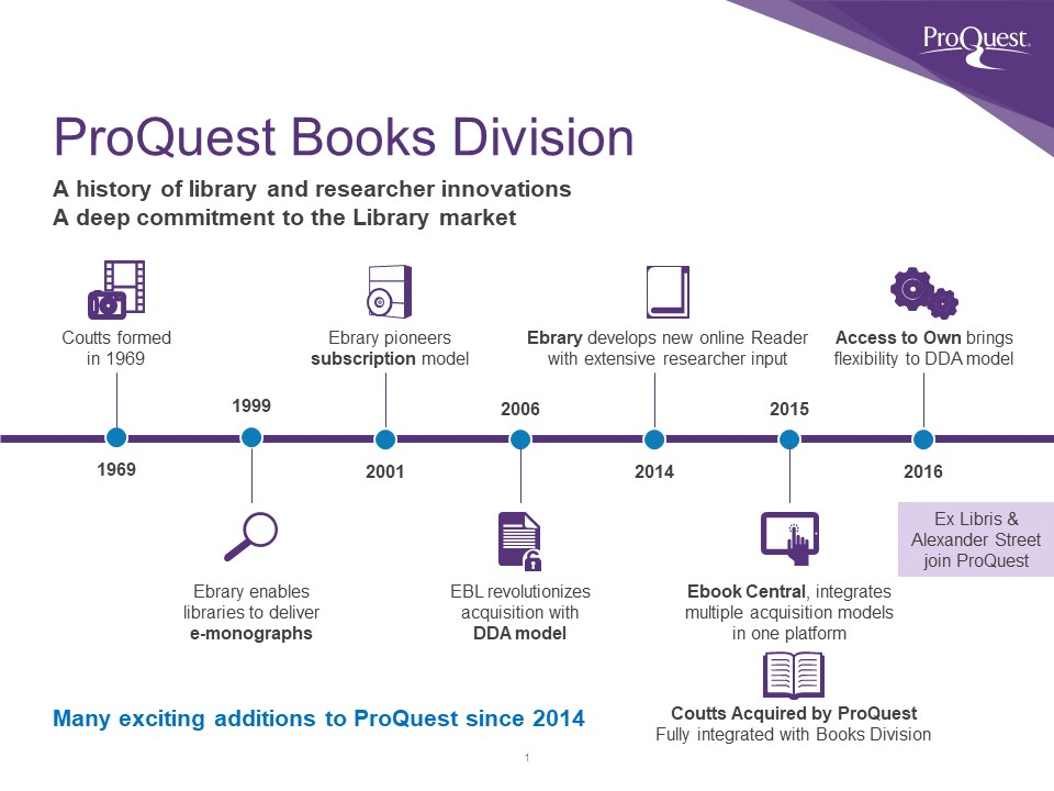 ProQuest Books History