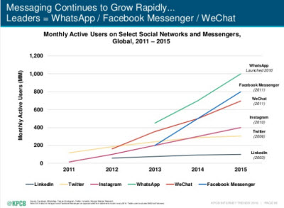 Monthly active users on select social networks and messengers, Globa, 2011-2015