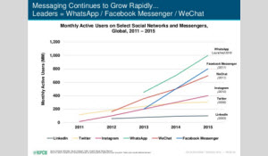 Monthly active users on select social networks and messengers, Global, 2011-2015