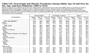 Table on obesity rates