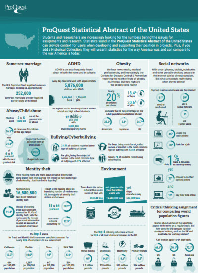 ProQuest Statistical Abstract of the United States Infographic