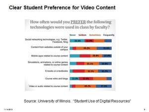student video preferences chart