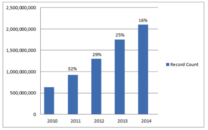 summon record growth chart with 16% growth from 2013 to 2014