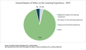 Pie chart: General impact of video on the learning experience