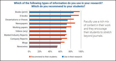 Chart: Types of information sources used by researchers and recommended to students