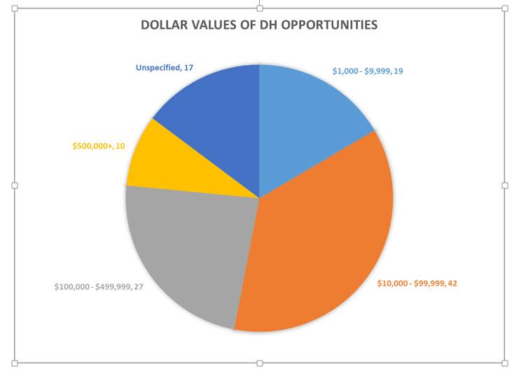 Digital Humanities Dollar Values