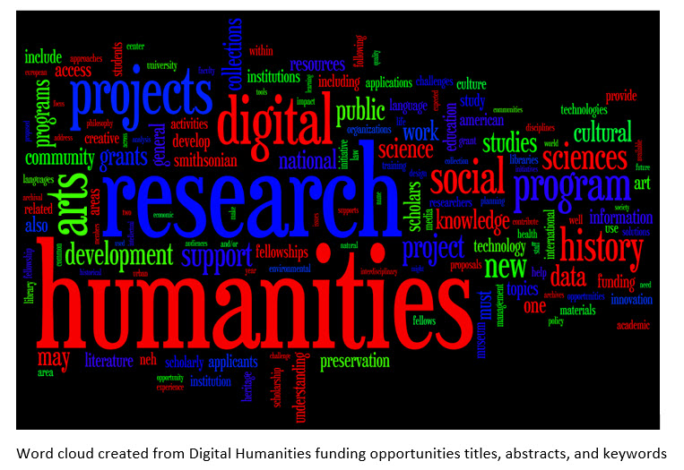 Digital Humanities Word Cloud