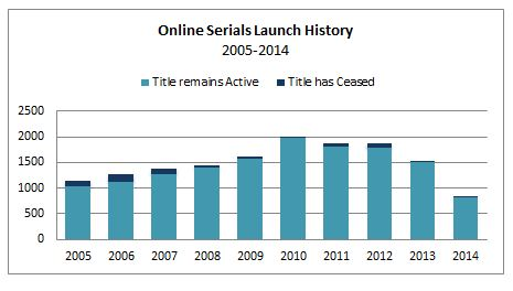 Online Serials Launch History