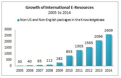 Growth of International E-Resources